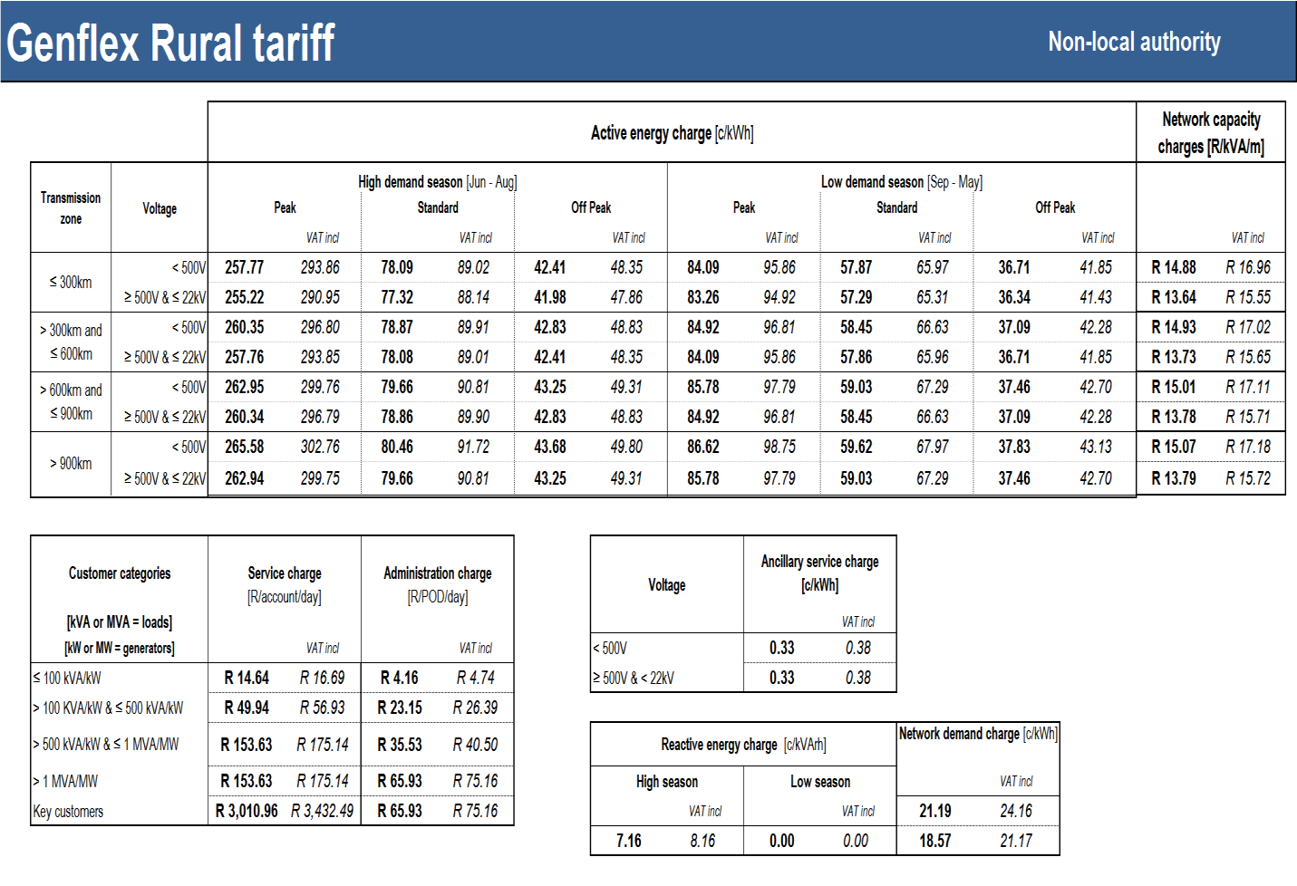 Table 38: Genflex Rural tariff SC0207(2015/16) Eskom schedule