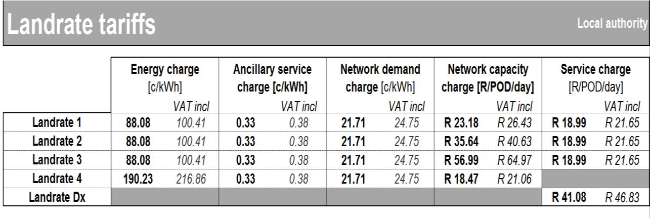 Landlight local authority tariff SC0207(2015/16) Eskom