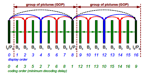 Figure 9 : Hierarchical GOP Example Structure Another advantage of hierarchical GOPs is that they form a temporal scalable structure. This is the same mechanism as used in the MPEG-SVC standard.