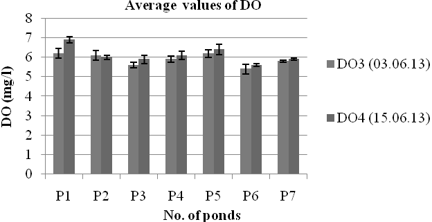 Fig. 3. Average values of ph in 7 investigated ponds at different times. According to Swingle (1967) ph 6.