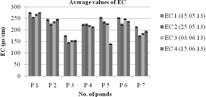 Fig. 6. Average values of BOD in 7 investigated ponds in the afternoon. The acceptable BOD value for fish culture is less than 5mg/l (Das, 1997).