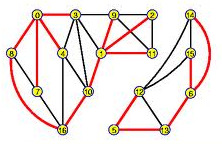 Spanning Tree A spanning tree [skeleton / scaffolding / maximal tree graph / maximal tree] of a connected graph G is a subgraph T of the graph G such that T is a tree and contains all the vertices of
