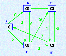 SHORTEST PATH A path from a source vertex a to b is said to be shortest path if there is no other path from a to b with lower weights.