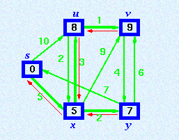 Step 6. Finally, add node v. The predecessor list now defines the shortest path from each node to the source node, s. Warshall s Algorithm Let G be directed weighted graph with m nodes v1,v2,..vm.