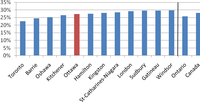 Figure 9 compares the percentage of seniors living alone for large Ontario Census Metropolitan Areas (CMAs) and the city of Gatineau.