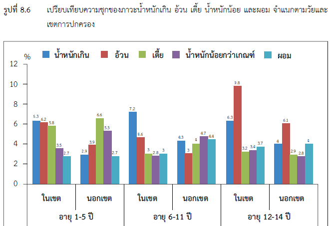 Nutritional status by urban/rural areas using Thai growth reference, 2542 (NHES4, 2008/9)