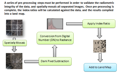 2.3 Processing Chain A series of pre-processing steps must be performed in order to prepare the radiometric integrity of the data, and spatially mosaic all separated images.