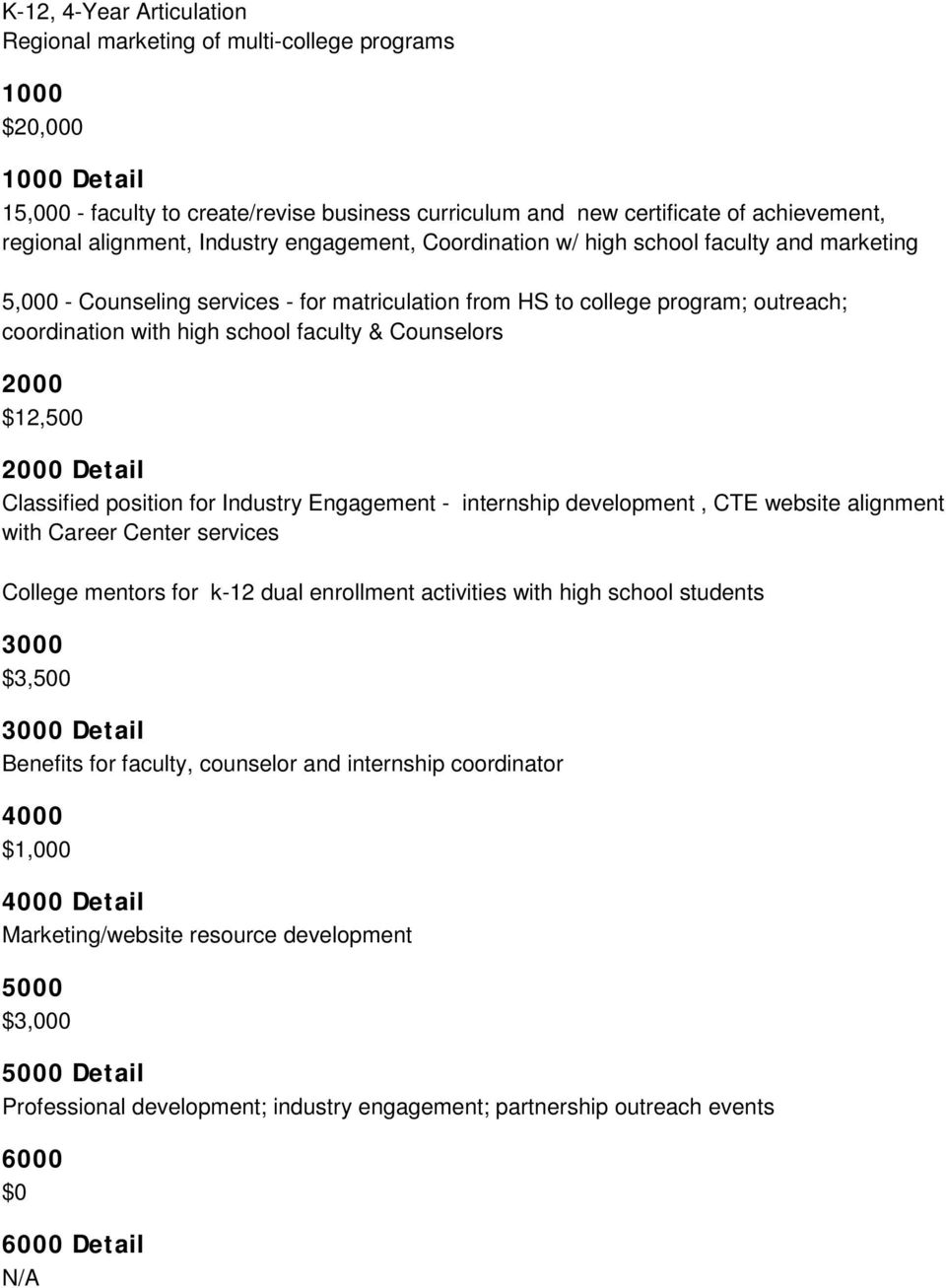 faculty & Counselors 2000 $12,500 2000 Detail Classified position for Industry Engagement - internship development, CTE website alignment with Career Center services College mentors for k-12 dual