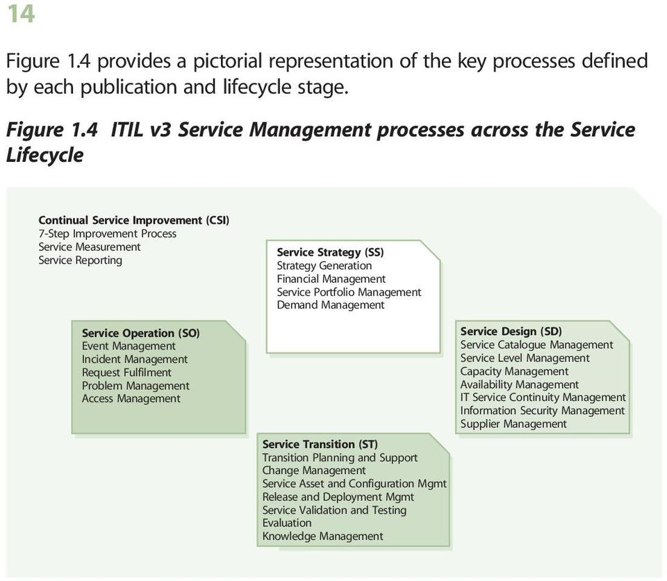 4 ITIL v3 processes across the Lifecycle Continual Improvement (CSI) 7-Step Improvement Process Measurement Reporting Operation (SO) Event Incident Request
