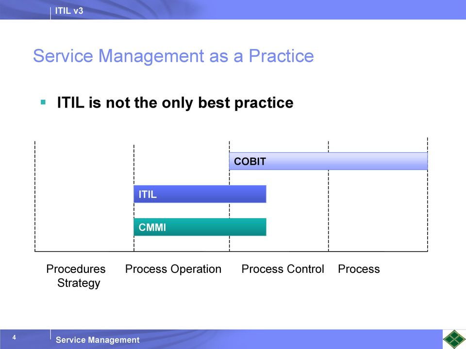CMMI Procedures Process