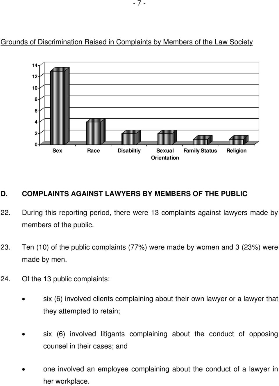 Ten (10) of the public complaints (77%) were made by women and 3 (23%) were made by men. 24.