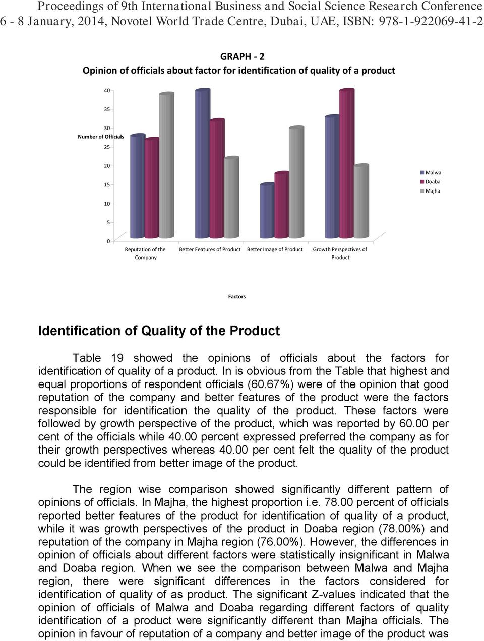 quality of a product. In is obvious from the Table that highest and equal proportions of respondent officials (60.