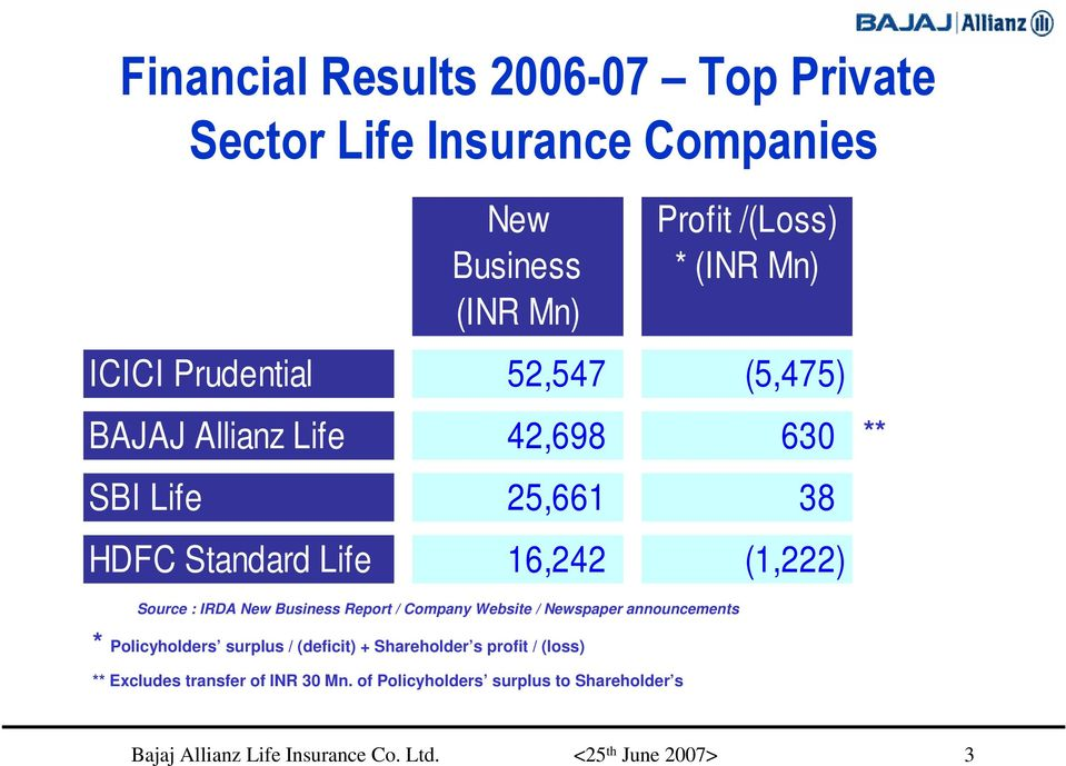 (1,222) Source : IRDA New Business Report / Company Website / Newspaper announcements * Policyholders surplus /