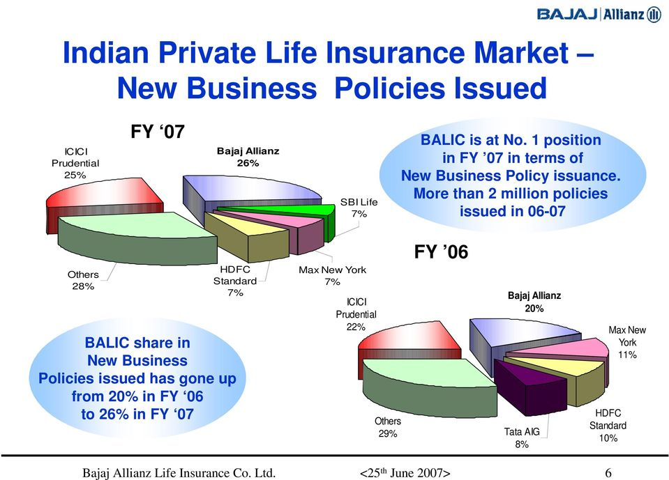 More than 2 million policies issued in 06-07 Others 28% HDFC Standard 7% BALIC share in New Business Policies issued has