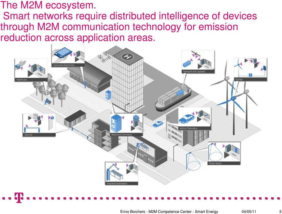 intelligence of devices through M2M
