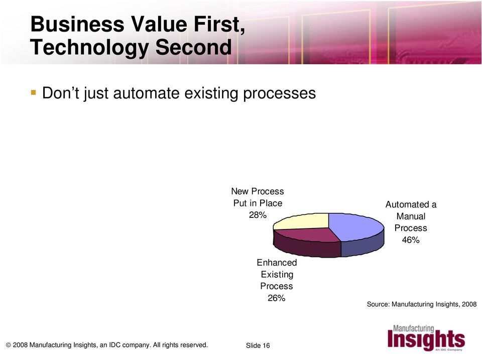 Automated a Manual Process 46% Source: Manufacturing Insights, 2008