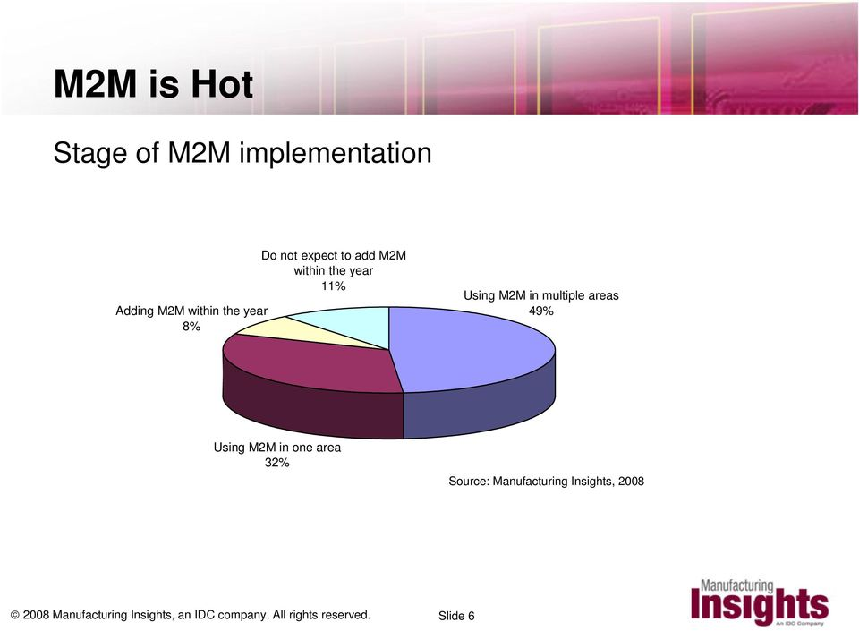areas 49% Using M2M in one area 32% Source: Manufacturing Insights,