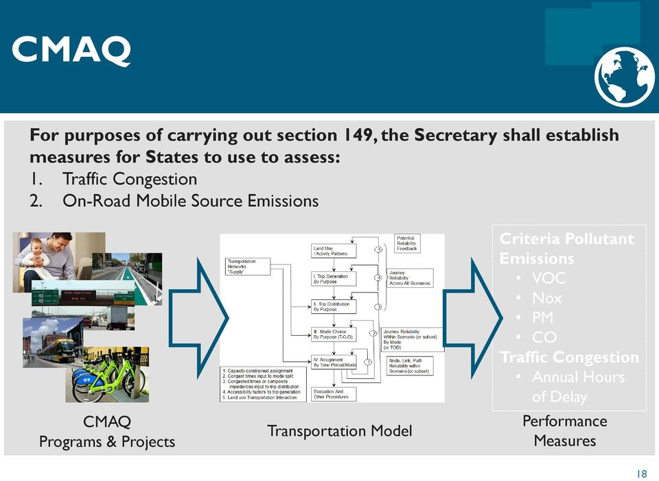 On-Road Mobile Source Emissions CMAQ Programs & Projects Transportation Model