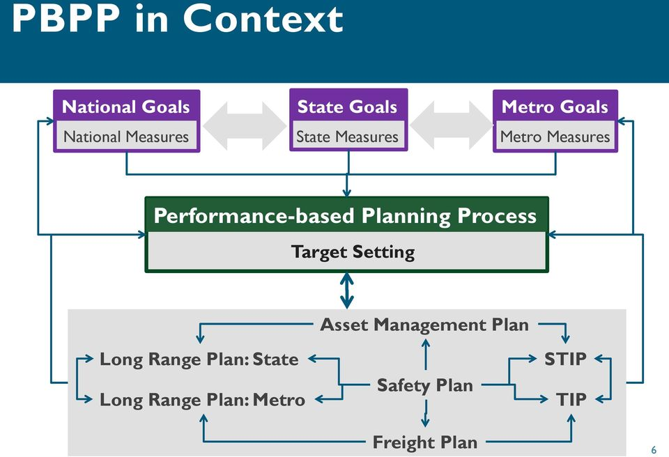 Planning Process Target Setting Asset Management Plan Long