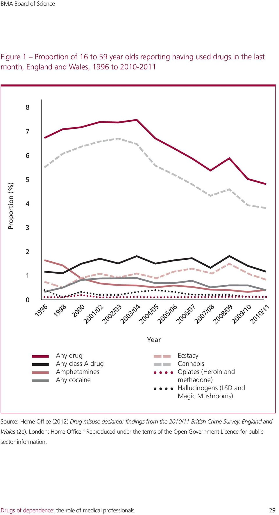 (Heroin and methadone) Hallucinogens (LSD and Magic Mushrooms) Source: Home Office (2012) Drug misuse declared: findings from the 2010/11 British Crime Survey.