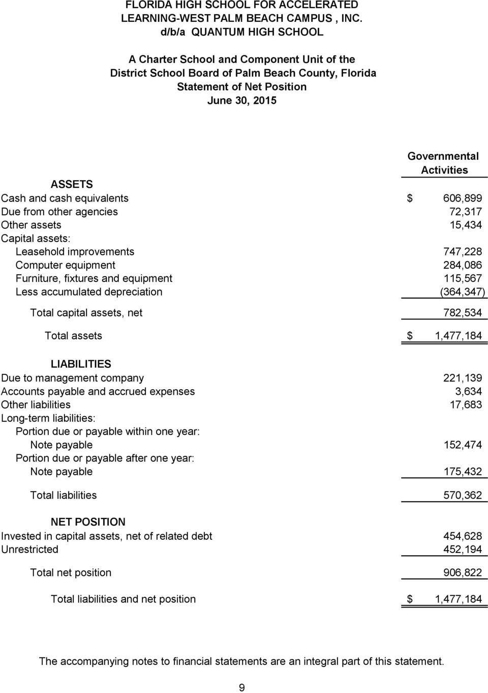 747,228 Computer equipment 284,086 Furniture, fixtures and equipment 115,567 Less accumulated depreciation (364,347) Total capital assets, net 782,534 Total assets $ 1,477,184 LIABILITIES Due to