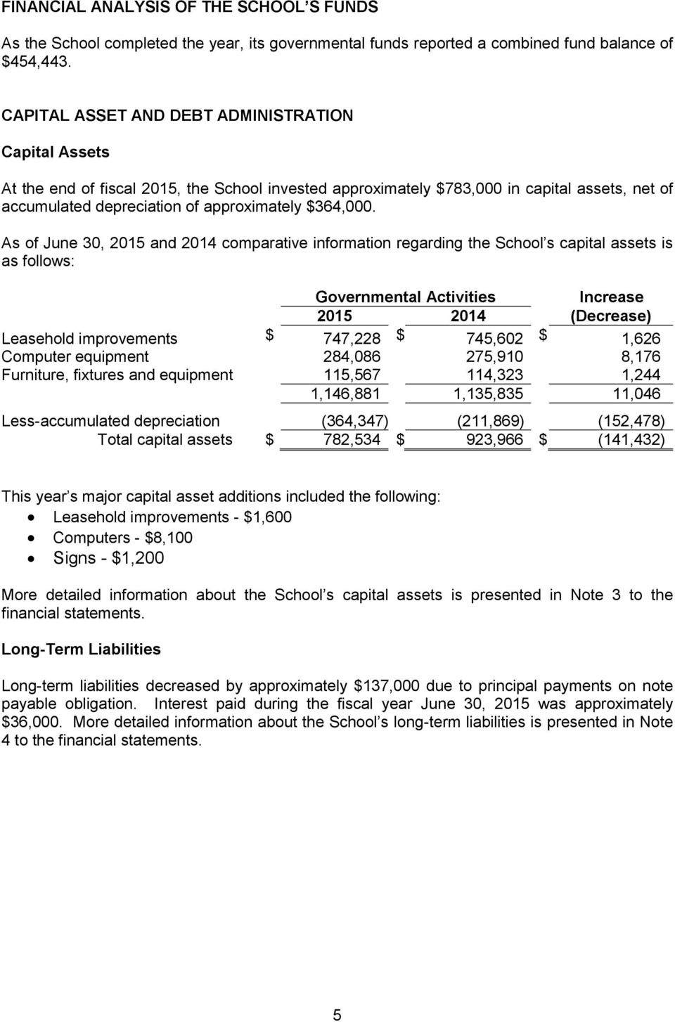 As of June 30, 2015 and 2014 comparative information regarding the School s capital assets is as follows: Governmental Activities Increase 2015 2014 (Decrease) Leasehold improvements $ 747,228 $