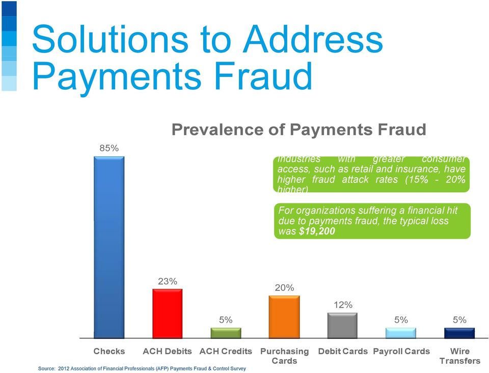 to payments fraud, the typical loss was $19,200 23% 20% 5% 12% 5% 5% Checks ACH Debits ACH Credits Purchasing Cards