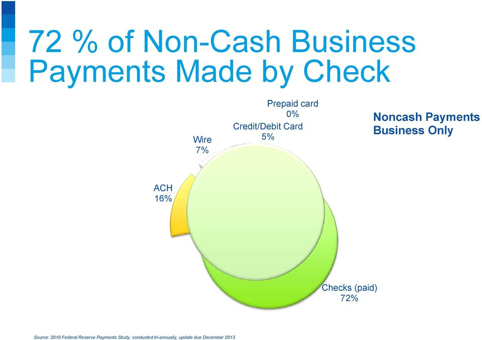 Business Only ACH 16% Checks (paid) 72% Source: 2010 Federal