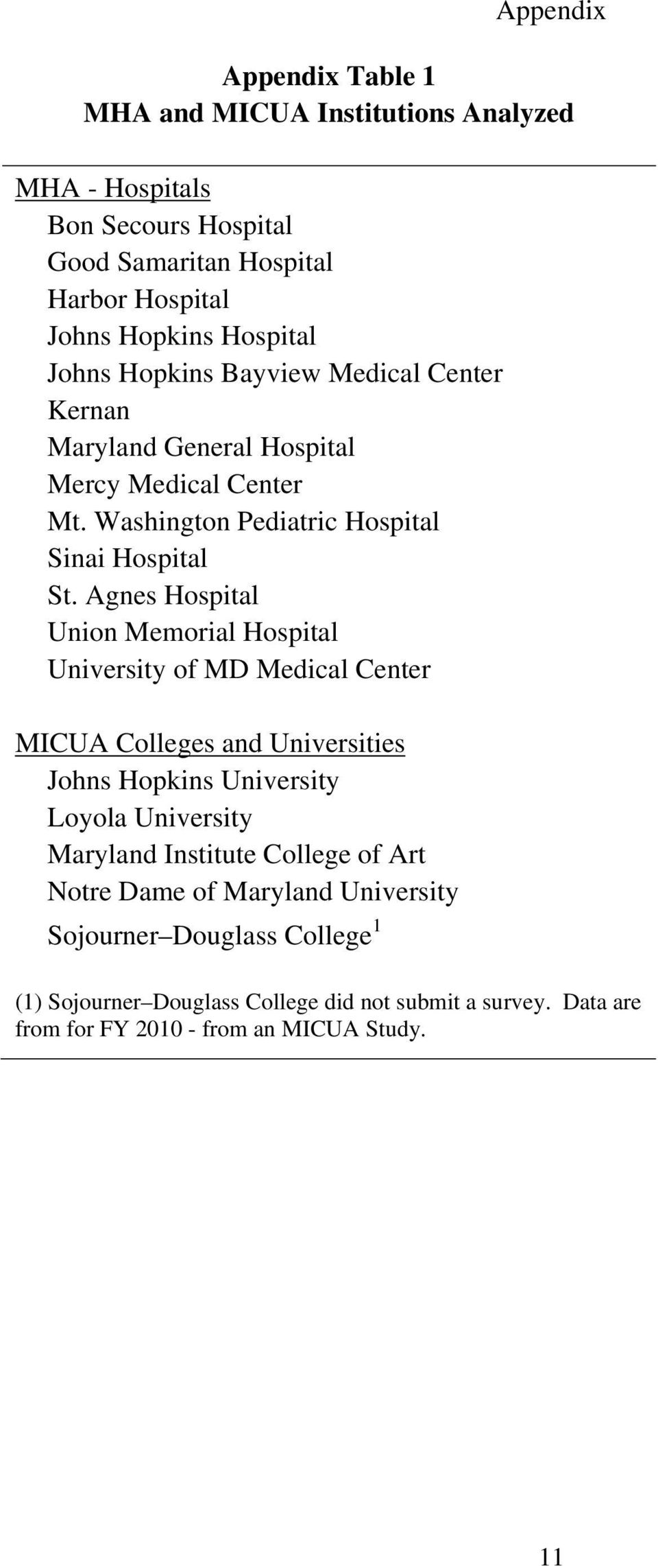Agnes Hospital Union Memorial Hospital University of MD Medical Center MICUA Colleges and Universities Johns Hopkins University Loyola University Maryland