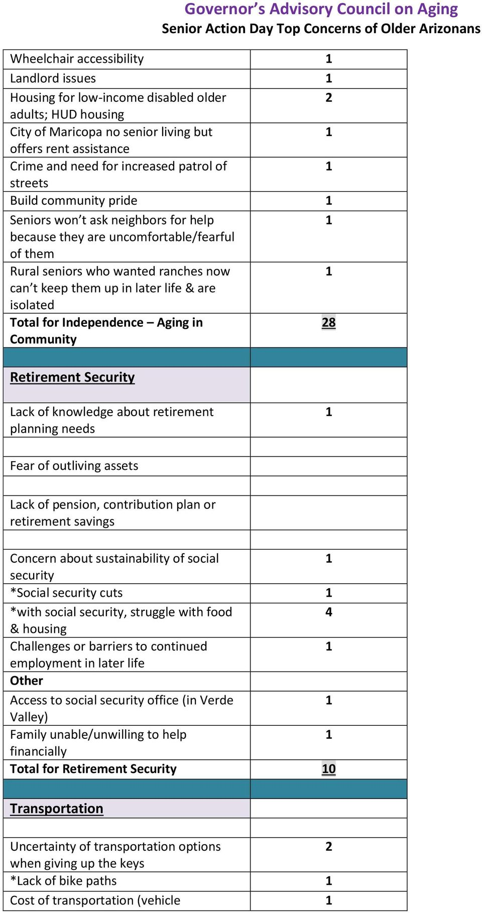 Total for Independence Aging in 8 Community Retirement Security Lack of knowledge about retirement planning needs Fear of outliving assets Lack of pension, contribution plan or retirement savings