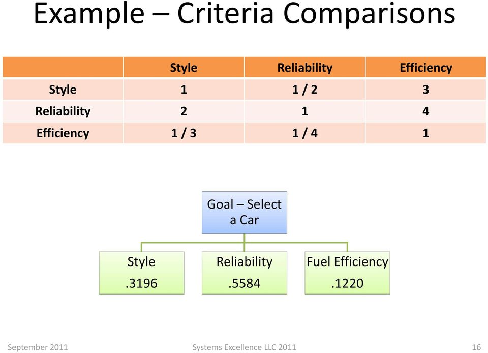 1 Goal Select a Car Style.3196 Reliability.