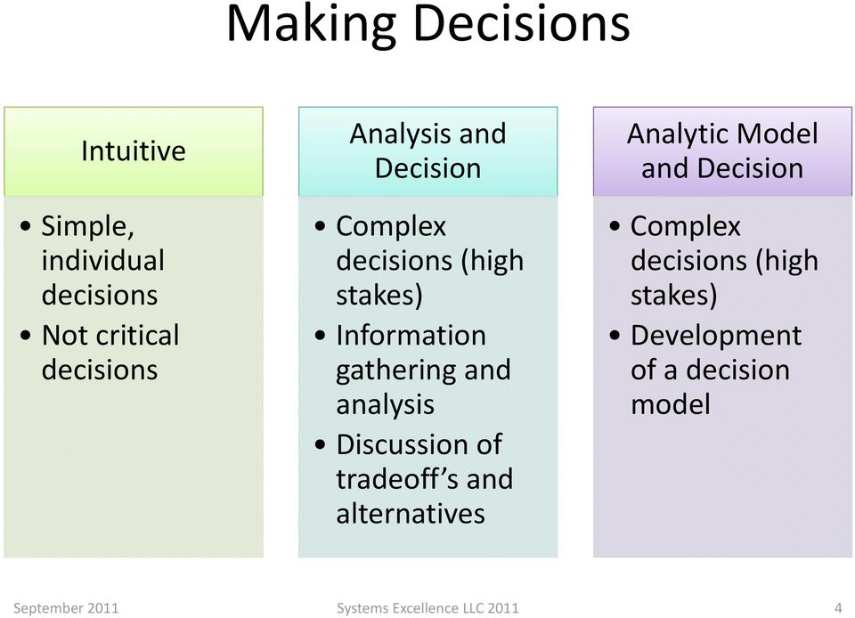 analysis Discussion of tradeoff s and alternatives Analytic Model and Decision Complex