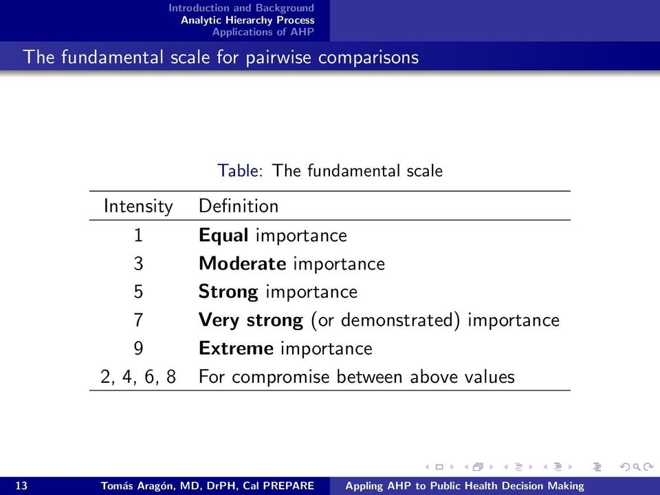 (or demonstrated) importance 9 Extreme importance 2, 4, 6, 8 For compromise between