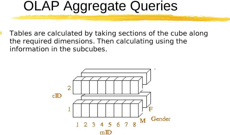 cube along the required dimensions.