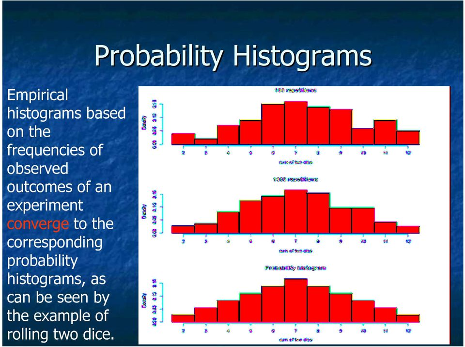 corresponding probability histograms, as can be seen