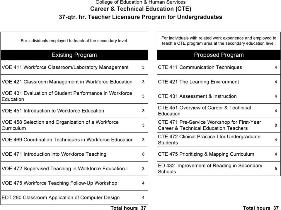 Proposed Program VOE 411 Workforce Classroom/Laboratory Management 3 CTE 411 Communication Techniques 4 VOE 421 Classroom Management in Workforce Education 3 CTE 421 The Learning Environment 4 VOE