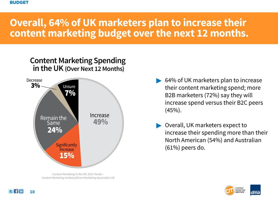 Increase 49% 64% of UK marketers plan to increase their content marketing spend; more B2B marketers (72%) say they will increase