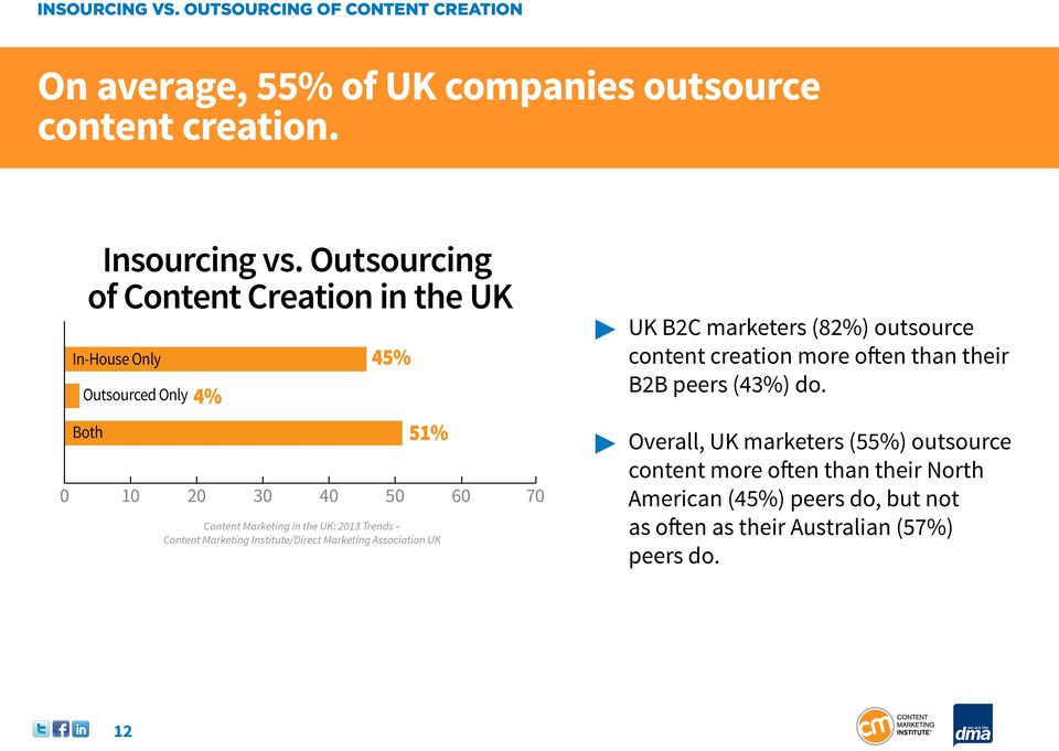 Outsourcing of Content Creation in the UK In-House Only Outsourced Only Both 4% 45% 51% 0 10 20 30 40 50 60 70 UK B2C