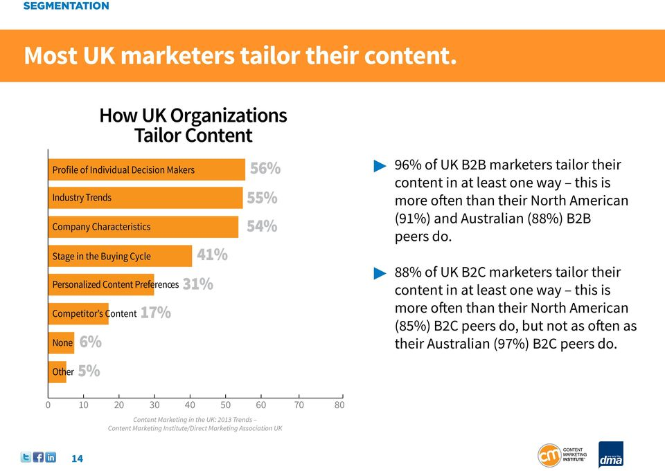 Preferences Competitor s Content None Other 6% 5% 17% 41% 31% 56% 55% 54% 96% of UK B2B marketers tailor their content in at least one way this is more often than