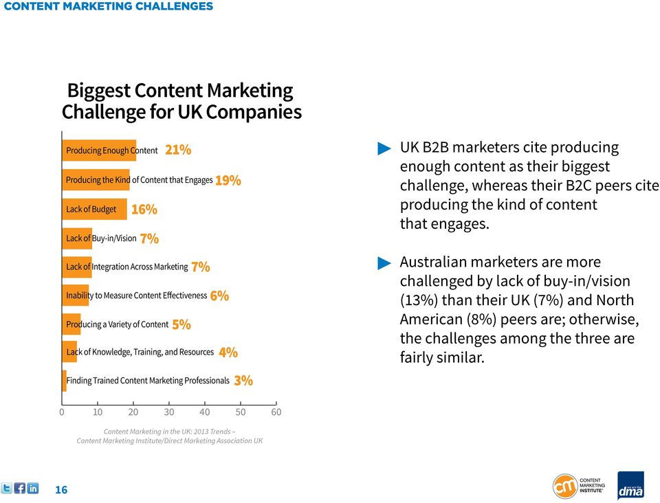 Content Marketing Professionals 3% UK B2B marketers cite producing enough content as their biggest challenge, whereas their B2C peers cite producing the kind of content that engages.