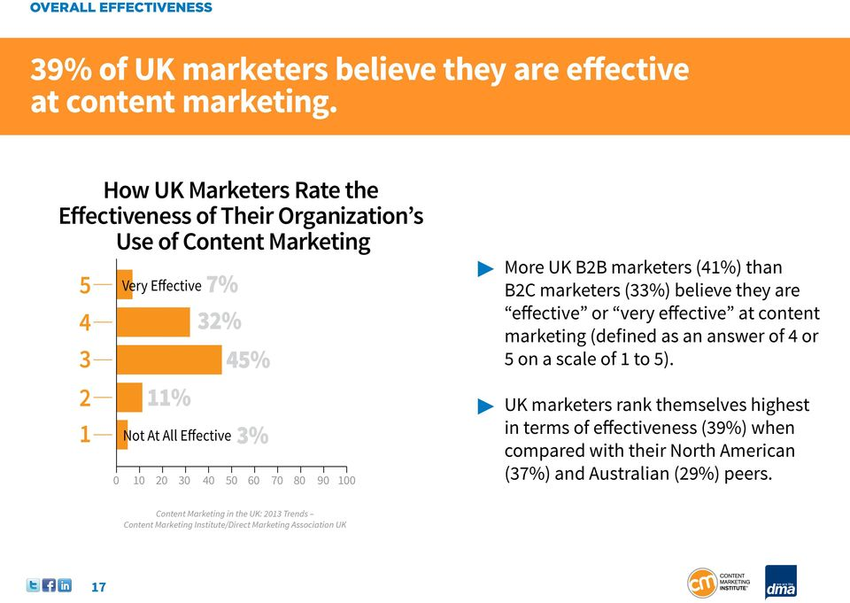 45% 3% 0 10 20 30 40 50 60 70 80 90 100 More UK B2B marketers (41%) than B2C marketers (33%) believe they are effective or very effective at content