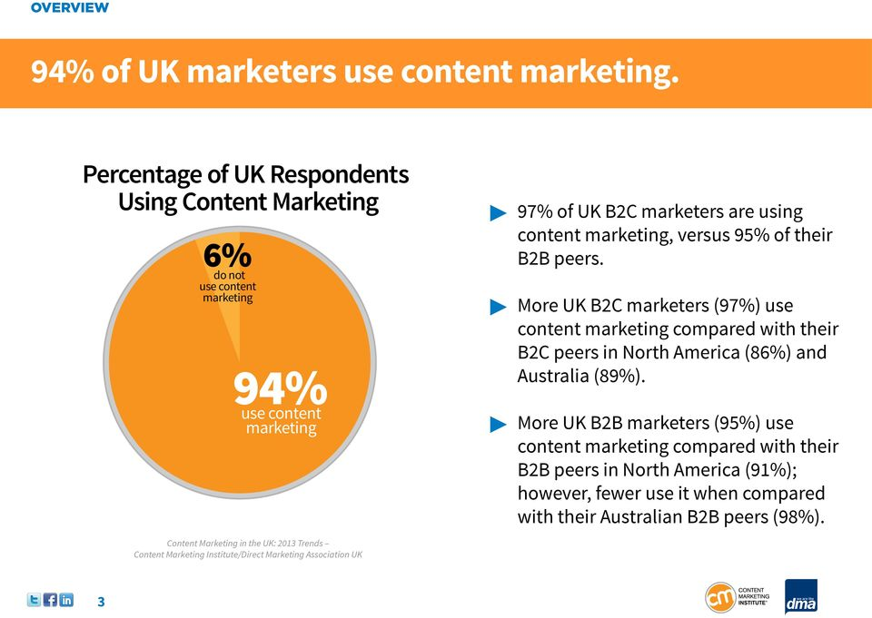 are using content marketing, versus 95% of their B2B peers.