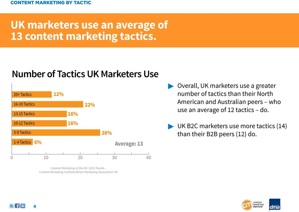 16% 26% 1-4 Tactics 6% Average: 13 Overall, UK marketers use a greater number of tactics than their North American