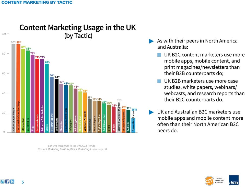 40 % Mobile Content Webinars/ Webcasts 35 % Mobile Apps Annual Reports 33 % 33 % 31 % 29 % 25 % Digital Magazines Print Newsletters Books ebooks 25 % Licensed/Syndicated Content 22 %21 % Virtual