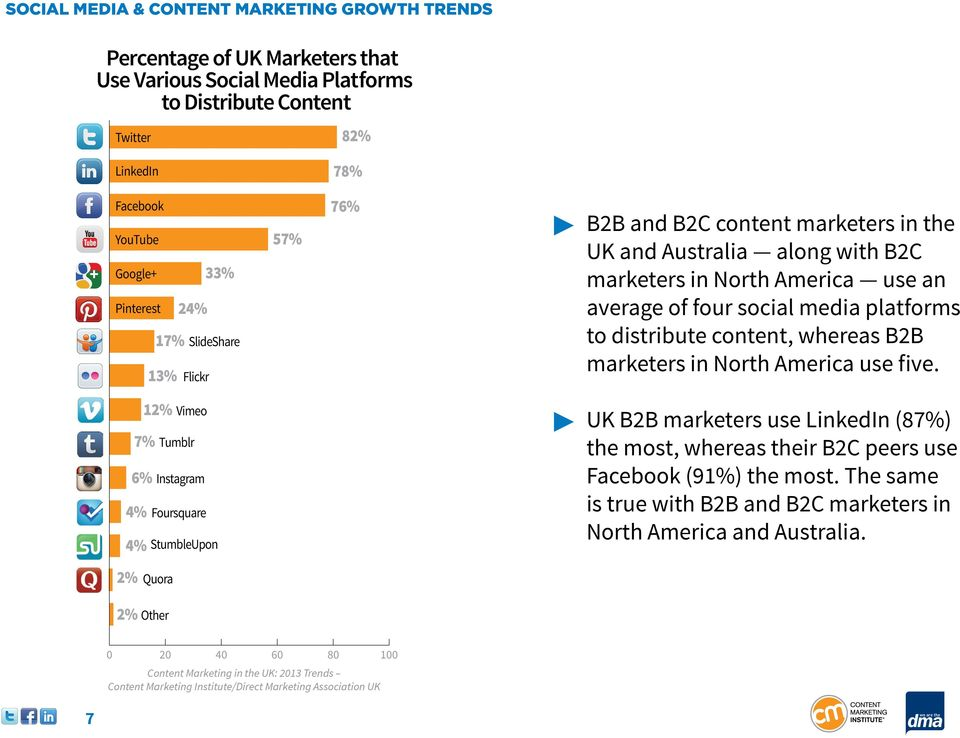 social media platforms to distribute content, whereas B2B marketers in North America use five.