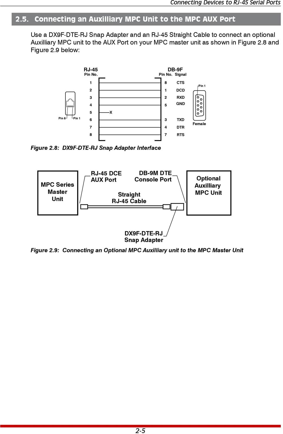 Auxilliary MPC unit to the AUX Port on your MPC master unit as shown in Figure. and Figure.