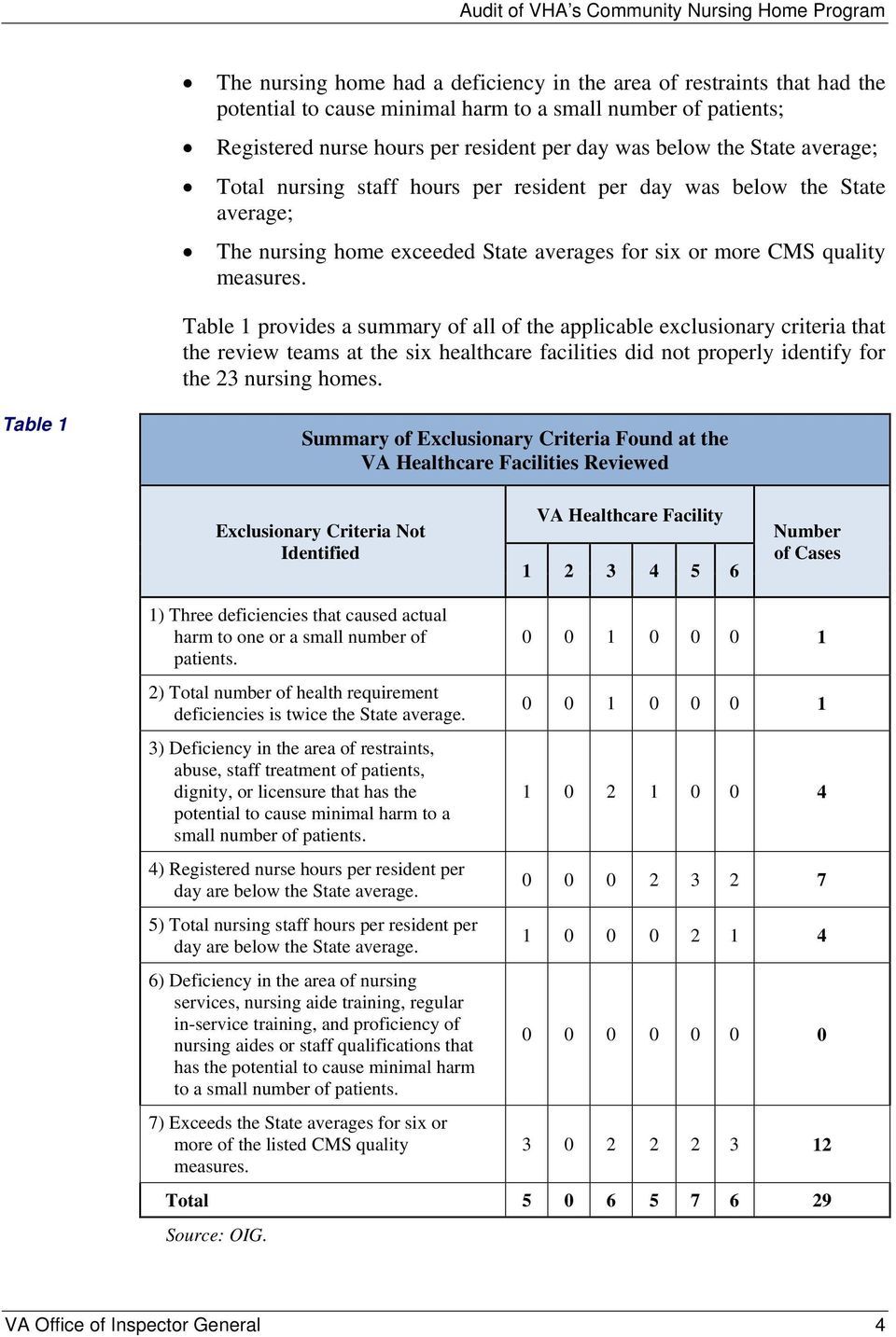 Table 1 provides a summary of all of the applicable exclusionary criteria that the review teams at the six healthcare facilities did not properly identify for the 23 nursing homes.