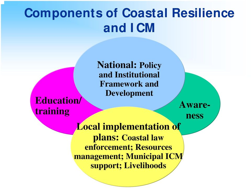 Awareness Local implementation of plans: Coastal law