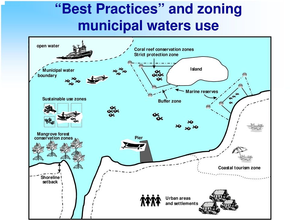 Sustainable use zones Buffer zone Marine reserves Mangrove forest