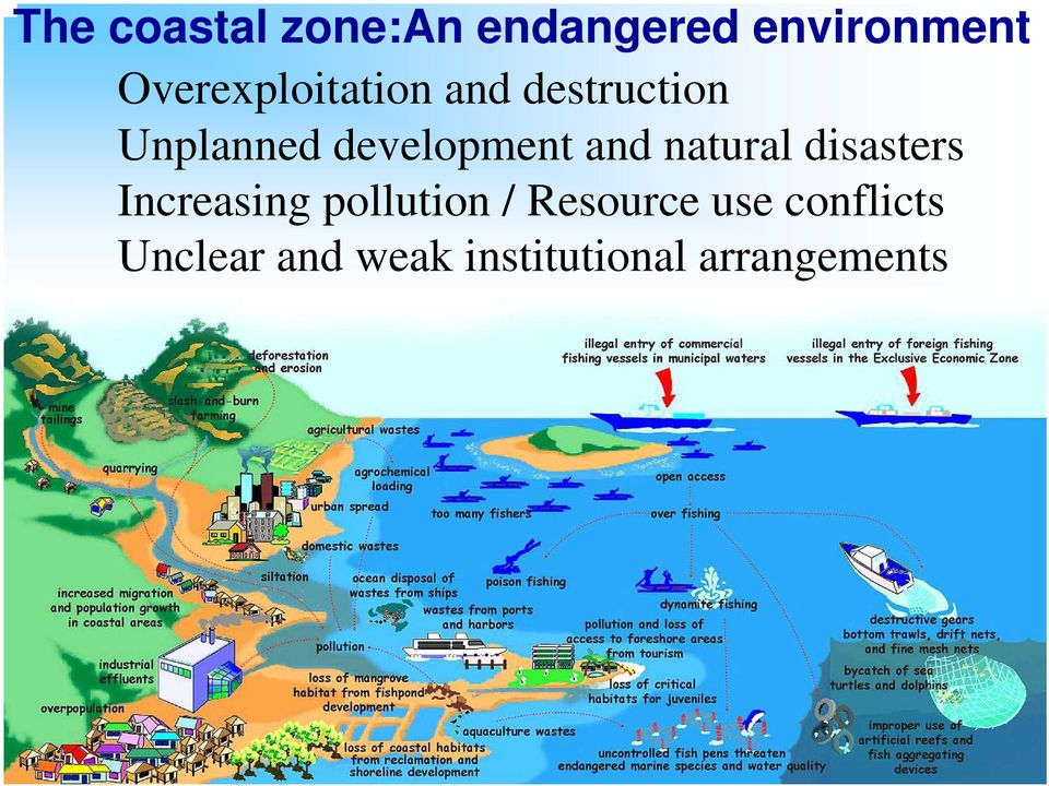 development and natural disasters Increasing